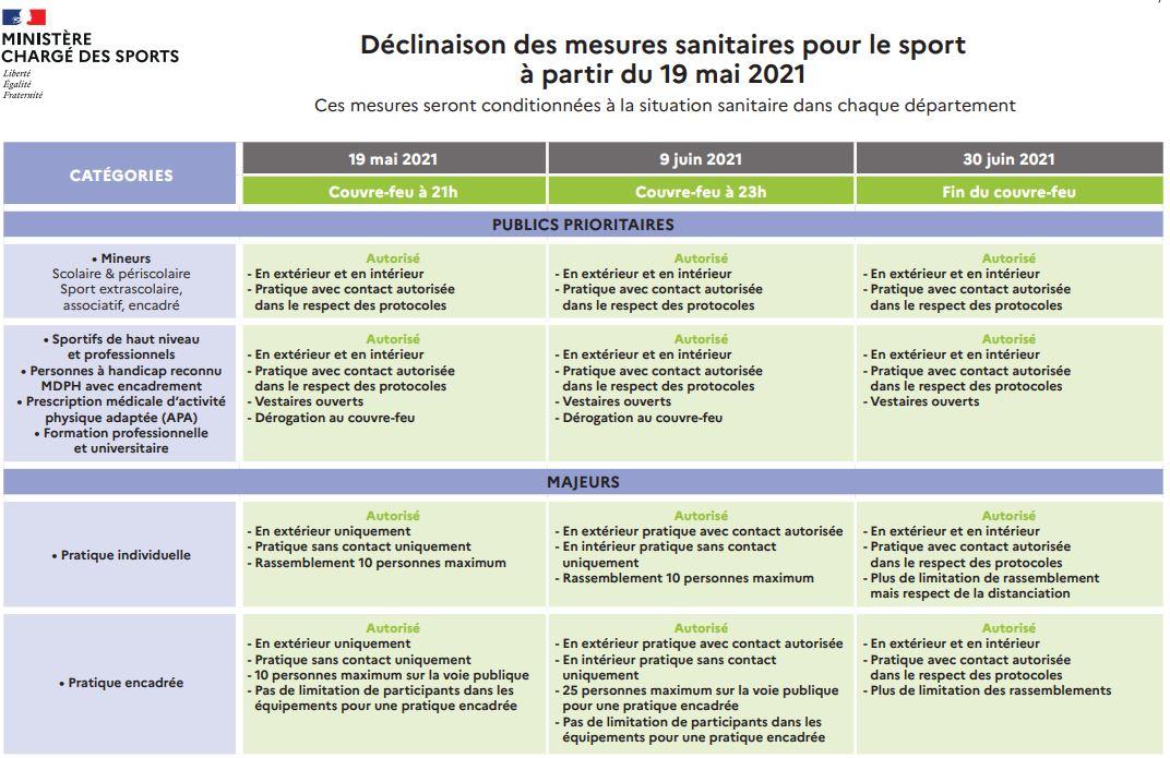 Tableau mesures sanitaires Sport_20210519