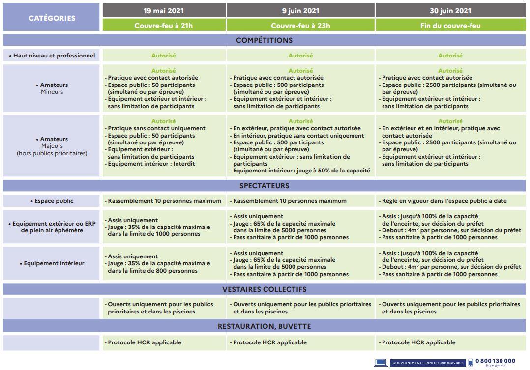 Tableau mesures sanitaires Sport_20210519_2